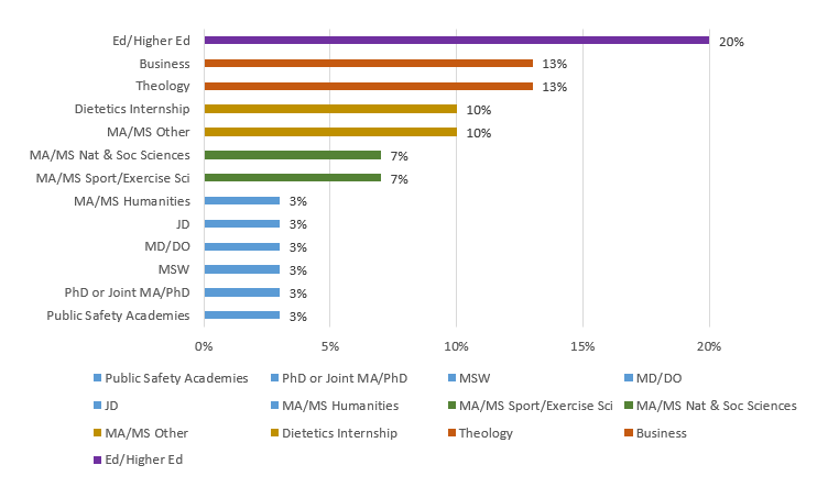 Class of 2014.Grad School Bar Chart