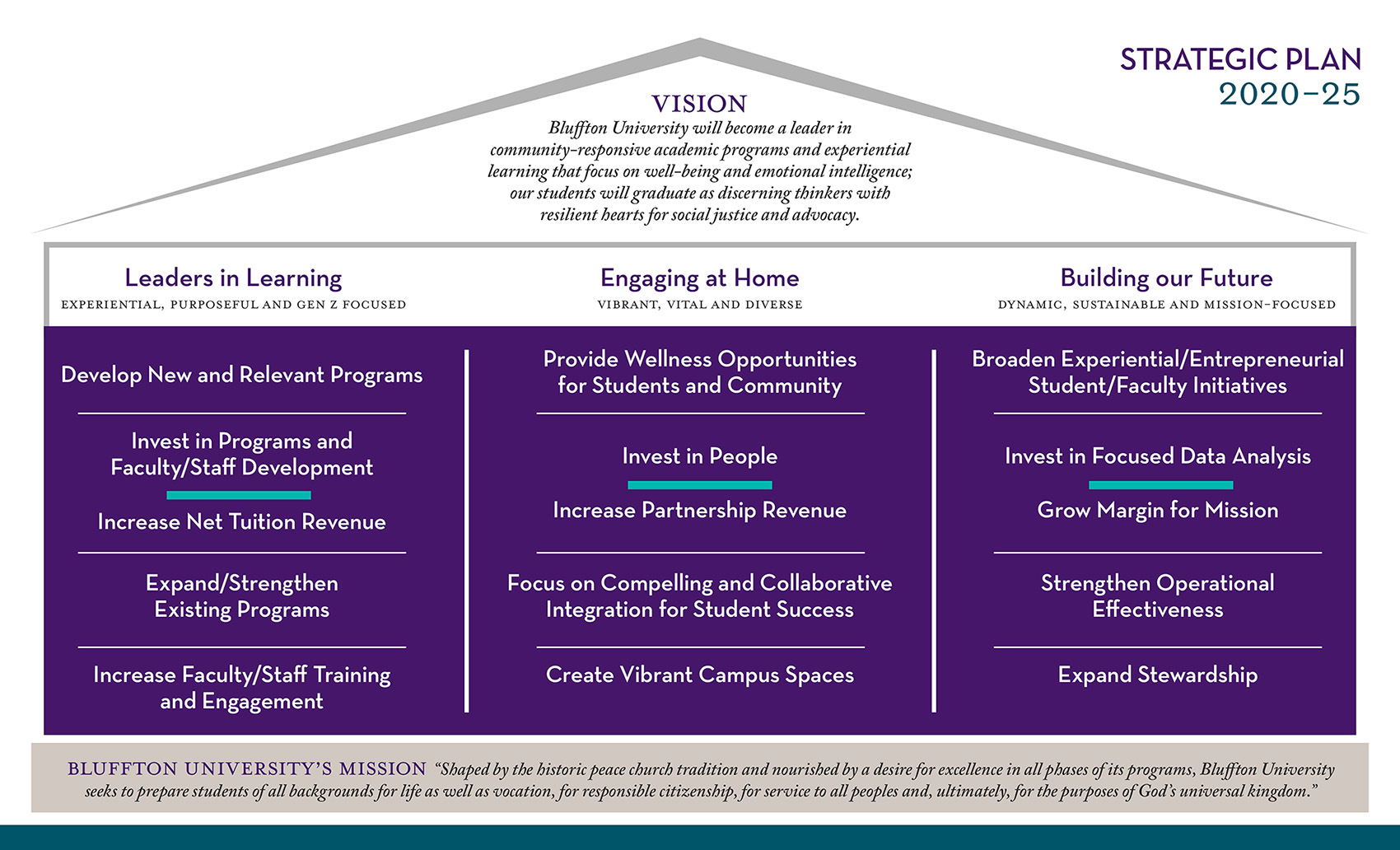 Strategic plan framework