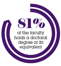 Faculty_81 percent infographic